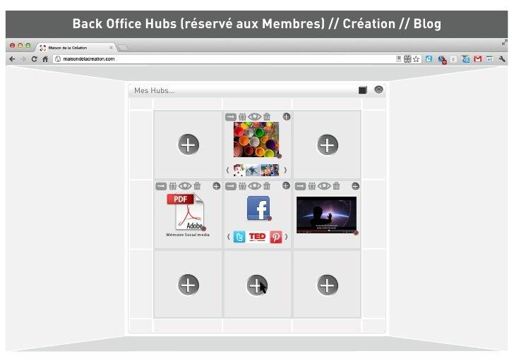 Back Office Hubs (réservé aux Membres) // Création // Blog         Mes Hubs...                 Mémoire Social media