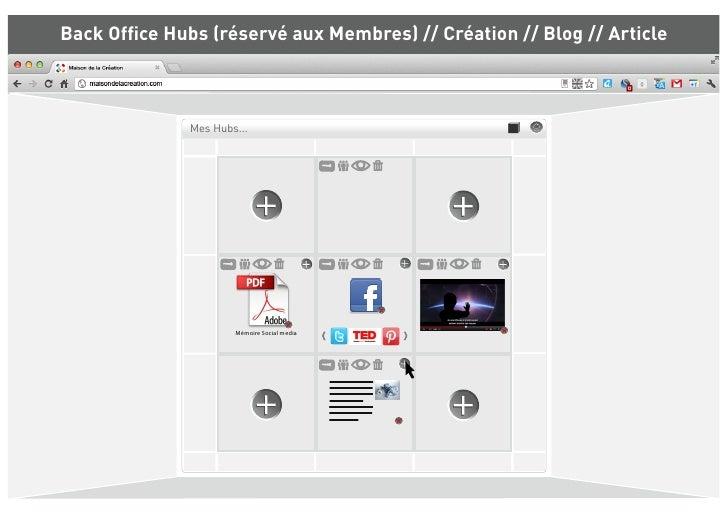 Back Office Hubs (réservé aux Membres) // Création // Blog // Article              Mes Hubs...                      Mémoire...