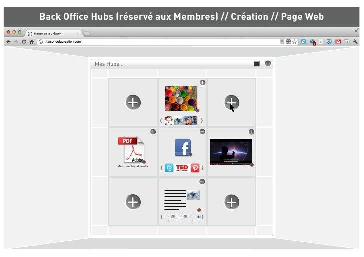 Back Office Hubs (réservé aux Membres) // Création // Page Web           Mes Hubs...                   Mémoire Social media