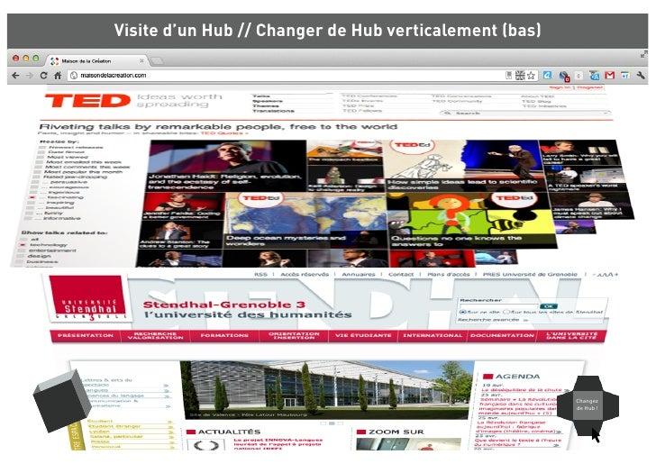 Visite d'un Hub // Changer de Hub verticalement (bas)                                                        Changez      ...