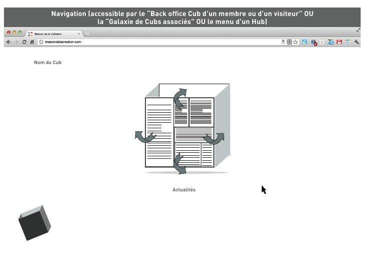 """Navigation (accessible par le """"Back office Cub d'un membre ou d'un visiteur"""" OU                    la """"Galaxie de Cubs asso..."""