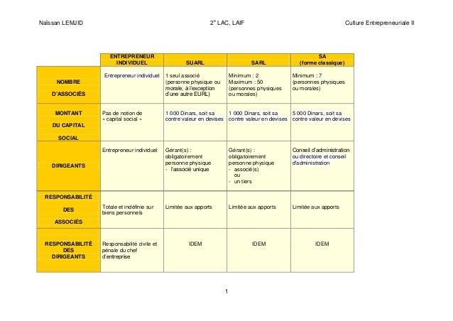 Naïssan LEMJID 2e LAC, LAIF Culture Entrepreneuriale II 1 RESPONSABILITÉ DES ASSOCIÉS Totale et indéfinie sur biens person...