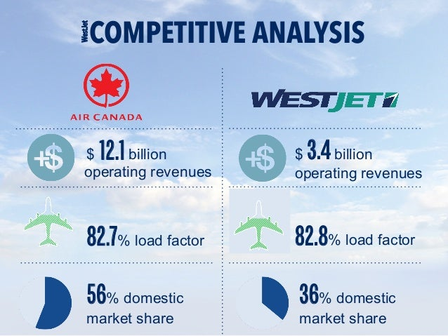 WestJet SWOT: Underlying financial strength serves to diminish formidable short term challenges