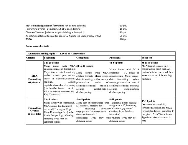 annotated bibliography rubric scoring 1