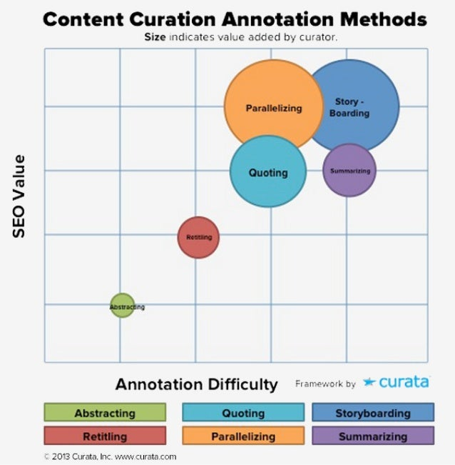 6 Content Curation Strategies and Templates for Annotation