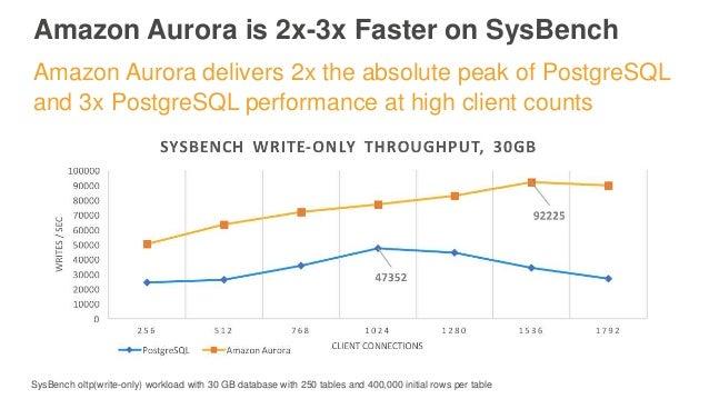 AWS Aurora POSTGRESQL