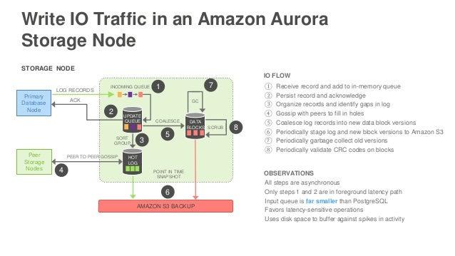 (レポート) AWS Online Tech Talks :  PostgreSQL互換Amazon Aurora #awsblackbelt