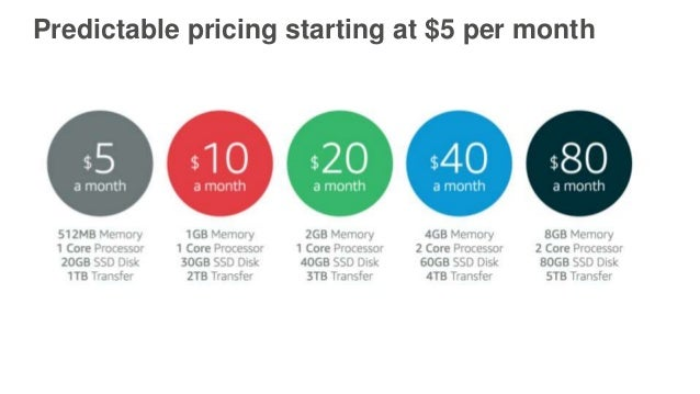 Image Result For Aws Data Transfer Pricing