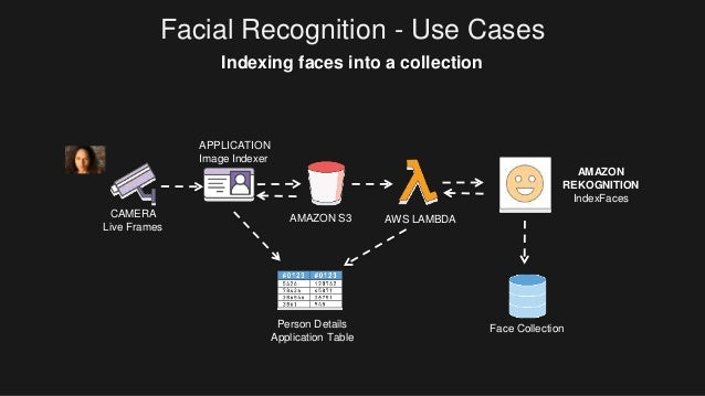Announcing Amazon Rekognition Deep Learning Based Image