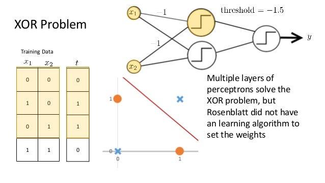 Artificial Neural Network (draft)