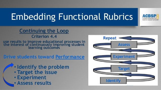 Embedding Functional Rubrics Continuing the Loop Criterion 4.4 use results to improve educational processes in the interes...