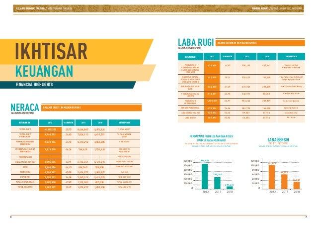 Pt Bank Bni Syariah Laporan Keuangan Neraca Dalam Jutaan Rupiah Ppt Download