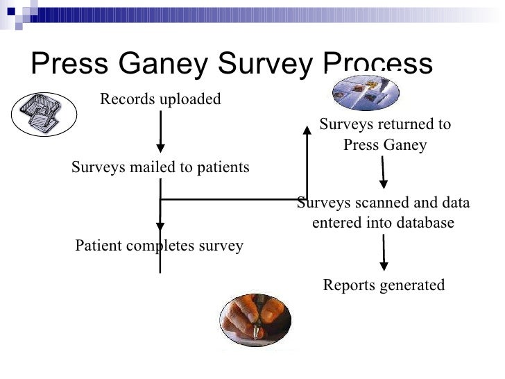 press ganey surveys annual ed patient satisfaction6 2010 8051