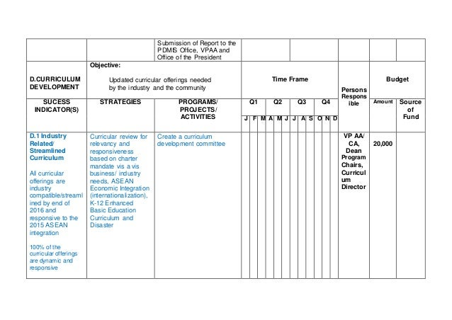 Marvelous Annual Operational Plan Template