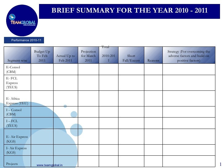 annual review template