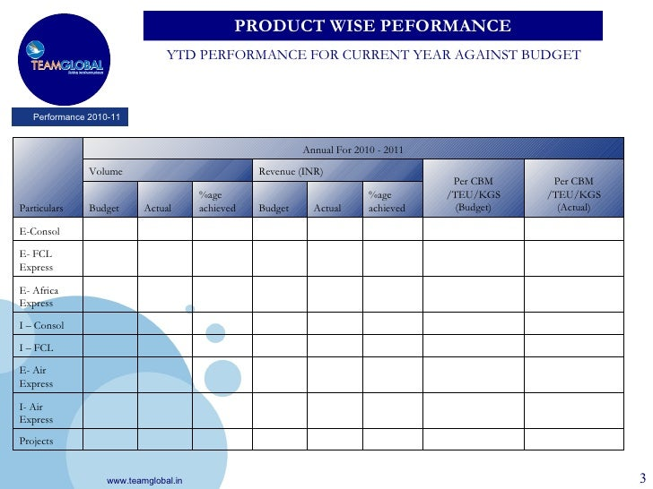 Annual Performance Review Templates
