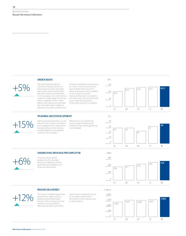 annual report rolls royce Financial statements governance 04 rolls-royce group plc annual report 2010 business review we have high barriers to entry as a result of the technology required for the design, systems integration, manufacture and support of our products.