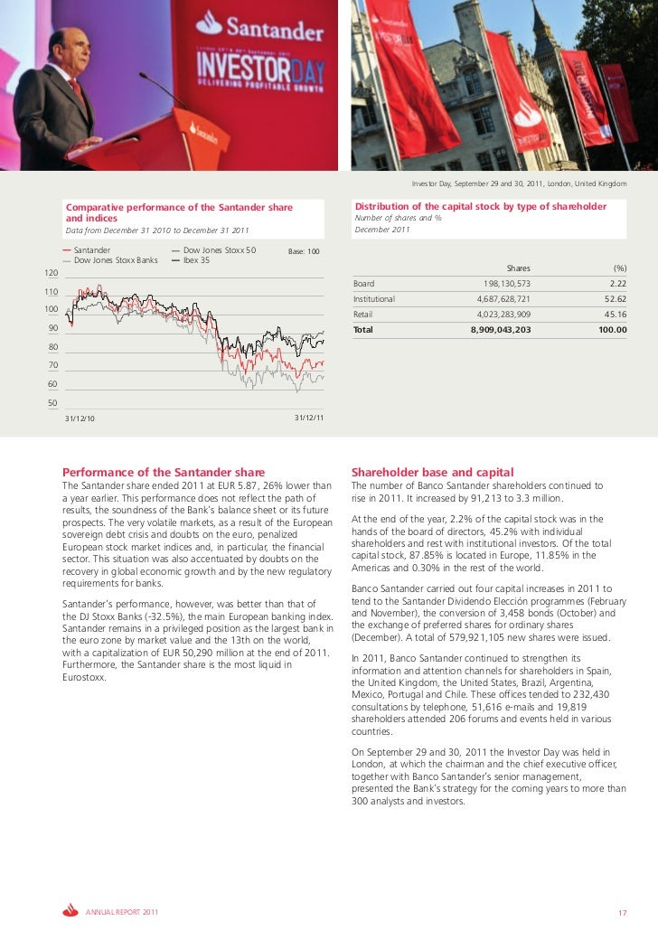 Investor Day, September 29 and 30, 2011, London, United Kingdom      Comparative performance of the Santander share       ...