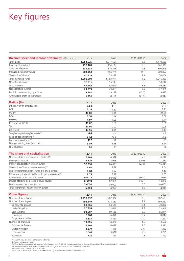 Key figuresBalance sheet and income statement                                      Million euros                 2011     ...