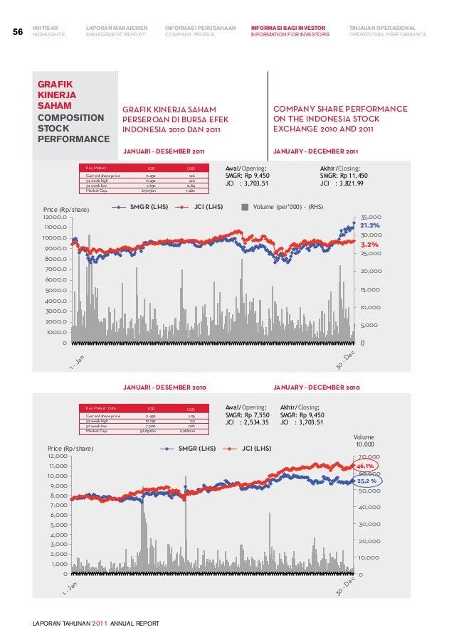 LAPORAN TAHUNAN 2011 ANNUAL REPORT LAPORAN MANAJEMEN INFORMASI BAGI INVESTOR TINJAUAN OPERASIONAL Management Report INFORM...