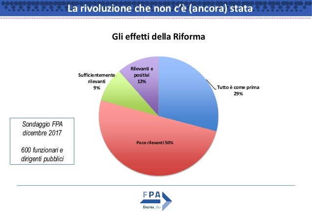 La rivoluzione che non c'è (ancora) stata Tutto è come prima 29% Sufficientemente rilevanti 9% Rilevanti e positivi 12% Gl...