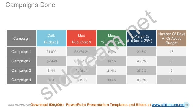 Campaign Daily Budget $ Max Pub. Cost $ Max % Of Budget Margin% (Goal = 25%) Number Of Days At Or Above Budget Campaign 1 ...