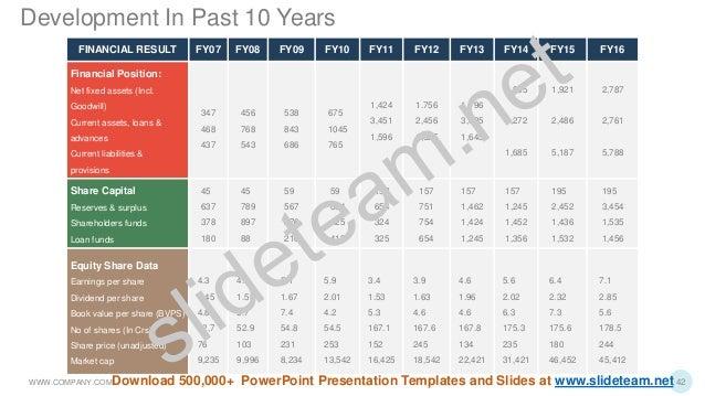 FINANCIAL RESULT FY07 FY08 FY09 FY10 FY11 FY12 FY13 FY14 FY15 FY16 Financial Position: Net fixed assets (Incl. Goodwill) C...