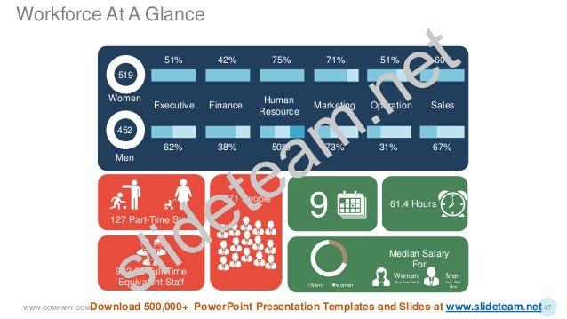Executive Finance Human Resource Marketing SalesOperation 519 Women 51% 51% 60%75% 71%42% 452 Men 67%62% 38% 50% 73% 31% M...