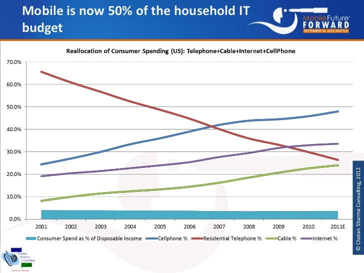 Mobile is now 50% of the household ITbudget