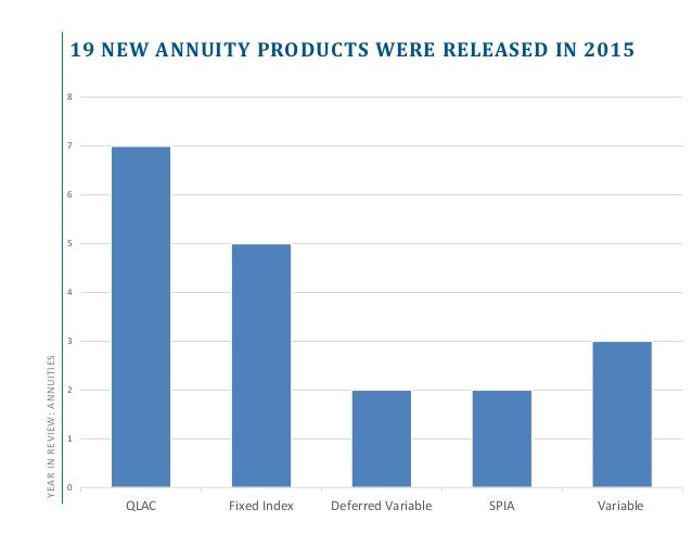 Annuity and Life Insurance Product Update - Q4 2015