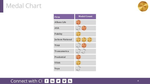 Medal Chart 4 Connect with CI Firm Medal Count Allianz Life AXA Fidelity Jackson National TIAA Transamerica Prudential USA...