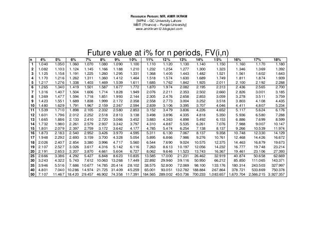 PV, FV, U0026 Annuity Tables. Resource Person: MR. AMIR IKRAM[MPhil U2013 GC  University LahoreMBIT (Finance) ...
