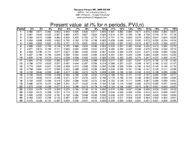 present value annuity table