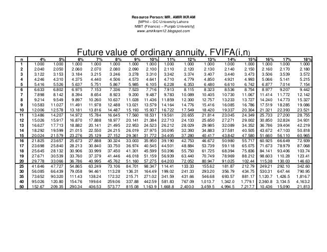 Pv fv annuity tables for Table 6 5 present value