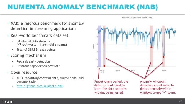 Hierarchical Temporal Memory for Real-time Anomaly Detection