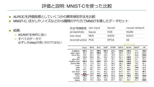 評価と説明: MVTec-ADを使った⽐較 n AUROCを評価指標としていくつかの異常検知⼿法を⽐較 n MVTec-AD: 異常が傷などに対応した15種類の⼯場製品からの画像 n 結果: n DOCCが全体的に良い n 必ずしもdeepが良...