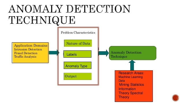 Credit Card Fraud Detection - Anomaly Detection