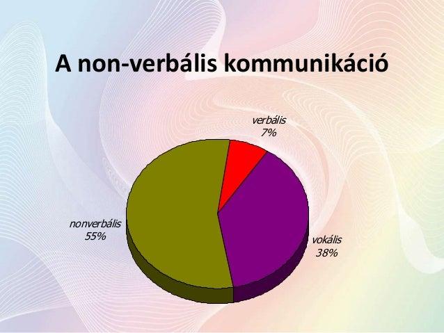 A non-verbális kommunikáció verbális 7%  nonverbális 55%  vokális 38%