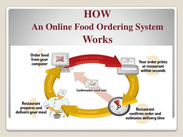 An online food ordering system