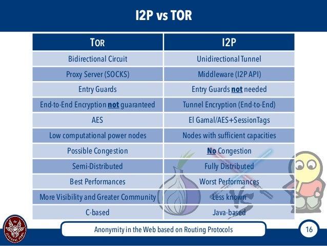 I2p Vs Tor 16