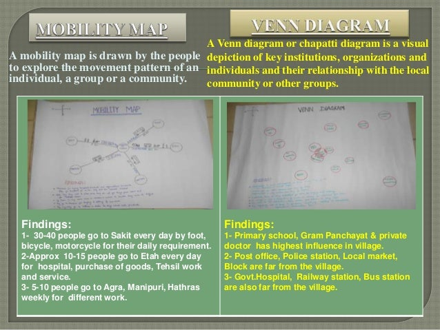 VILLAGE PROFILE AND MICRO PLANNING Etah Uttar Pradesh