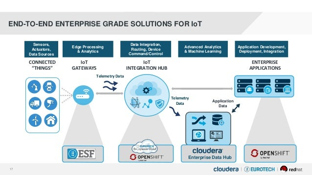 An End To End Open Source Architecture For Iot