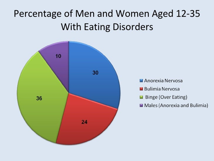 Male Anorexia Charts