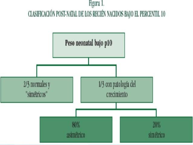  CIRse acompaña de un > riesgo de morbi-mortalidad tanto para fetos a término como pretérmino. 10%de la población de RN ...