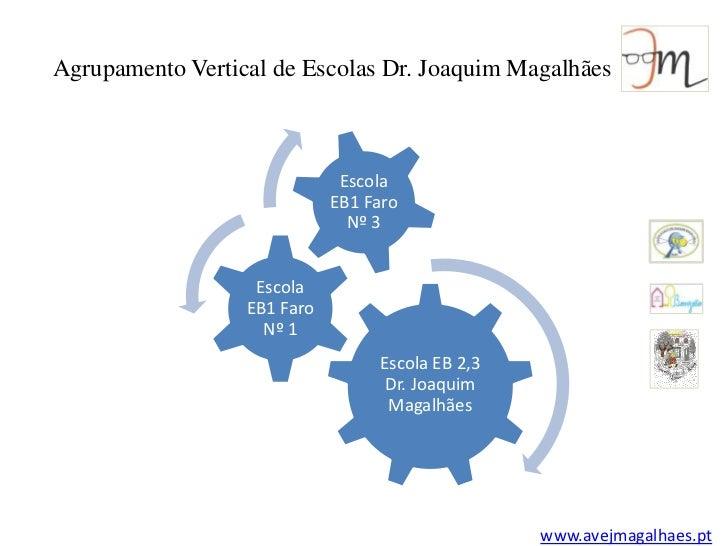 Agrupamento Vertical de Escolas Dr. Joaquim Magalhães<br />Escola EB1 Faro Nº 3<br />Escola EB1 Faro Nº 1<br />Escola EB 2...