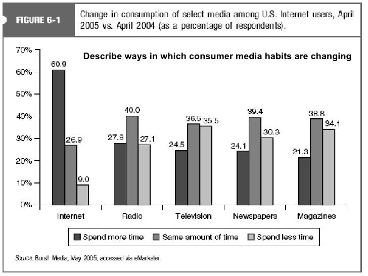 Describe ways in which consumer media habits are changing