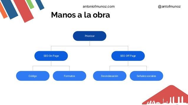 Manos a la obra Priorizar SEO Off PageSEO On Page Código Formatos Desindexación Señales sociales antoniofmunoz.com @antofm...