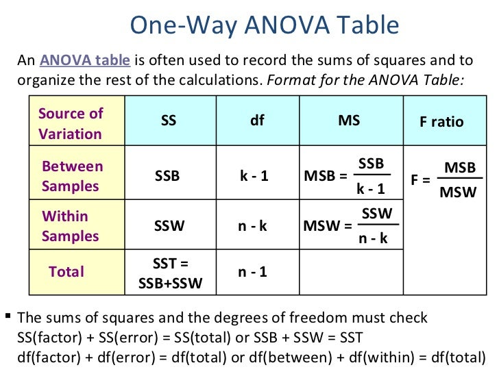 1 Way Anova Table Of Anova By Hazilah Mohd Amin
