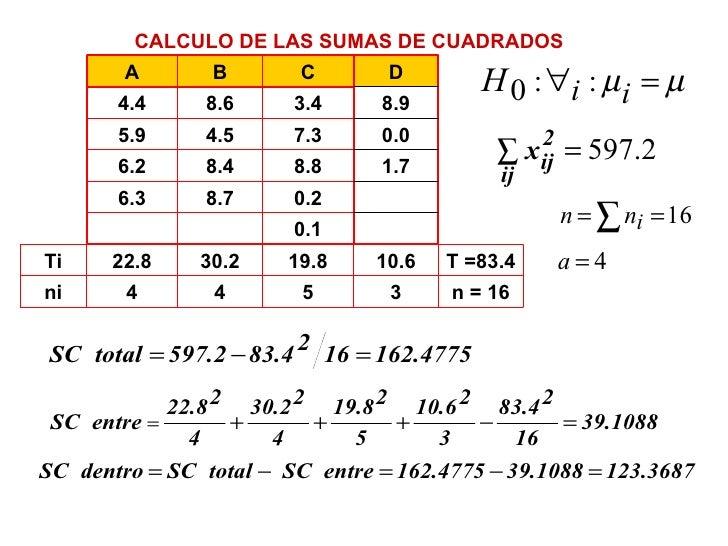 Que es la suma de cuadrados en anova