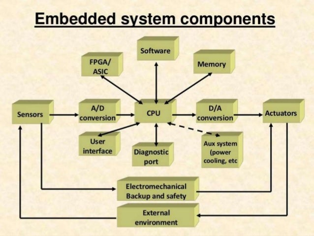 embedded system synopsis Netmax technologies is the best place for embedded systems development and training in chandigarh netmax has developed various modules in avr, arm, pic, arduino and raspberry pi netmax is best place for robotics training in chandigarh as well as iot and python training in chandigarh.